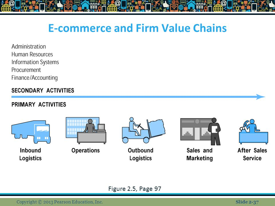 E-commerce and Firm Value Chains Figure 2.5, Page 97 Copyright © 2013 Pearson Education, Inc.Slide 2-37