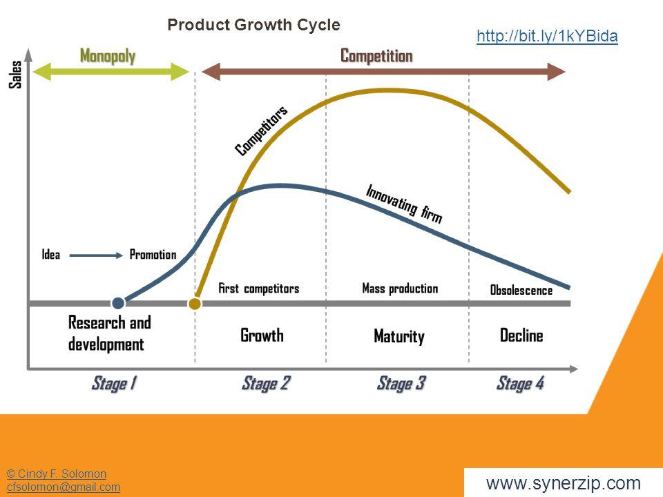 © Cindy F. Solomon cfsolomon@gmail.com http://bit.ly/1kYBida www.synerzip.com Product Growth Cycle