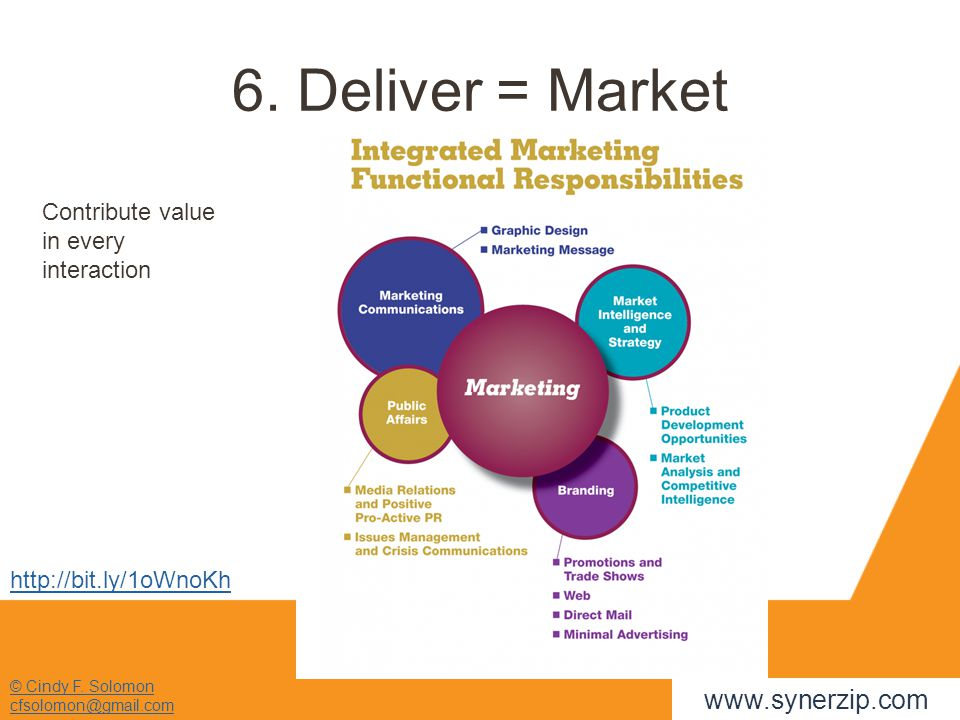 © Cindy F. Solomon cfsolomon@gmail.com 6. Deliver = Market Contribute value in every interaction http://bit.ly/1oWnoKh www.synerzip.com