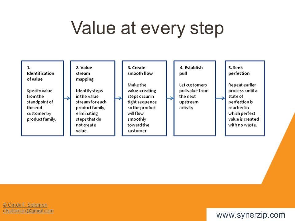 Value at every step © Cindy F. Solomon cfsolomon@gmail.com www.synerzip.com