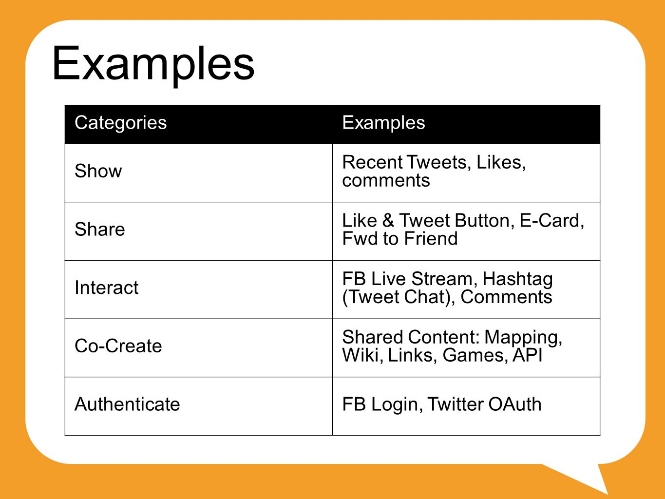 Examples CategoriesExamples Show Recent Tweets, Likes, comments Share Like & Tweet Button, E-Card, Fwd to Friend Interact FB Live Stream, Hashtag (Tweet Chat), Comments Co-Create Shared Content: Mapping, Wiki, Links, Games, API AuthenticateFB Login, Twitter OAuth