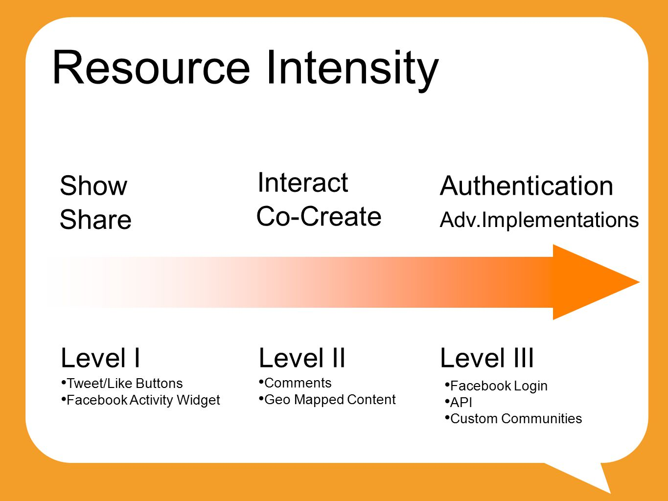 Resource Intensity Share Show Interact Co-Create Authentication Adv.Implementations Level ILevel IILevel III Tweet/Like Buttons Facebook Activity Widget Comments Geo Mapped Content Facebook Login API Custom Communities
