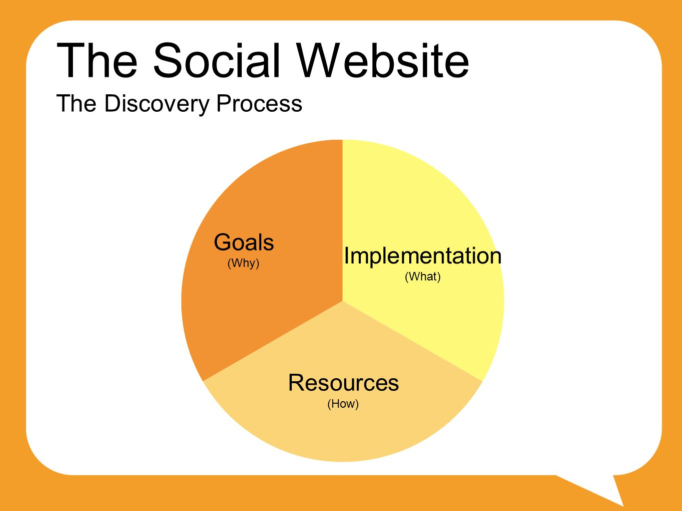 The Social Website The Discovery Process Goals (Why) Implementation (What) Resources (How)
