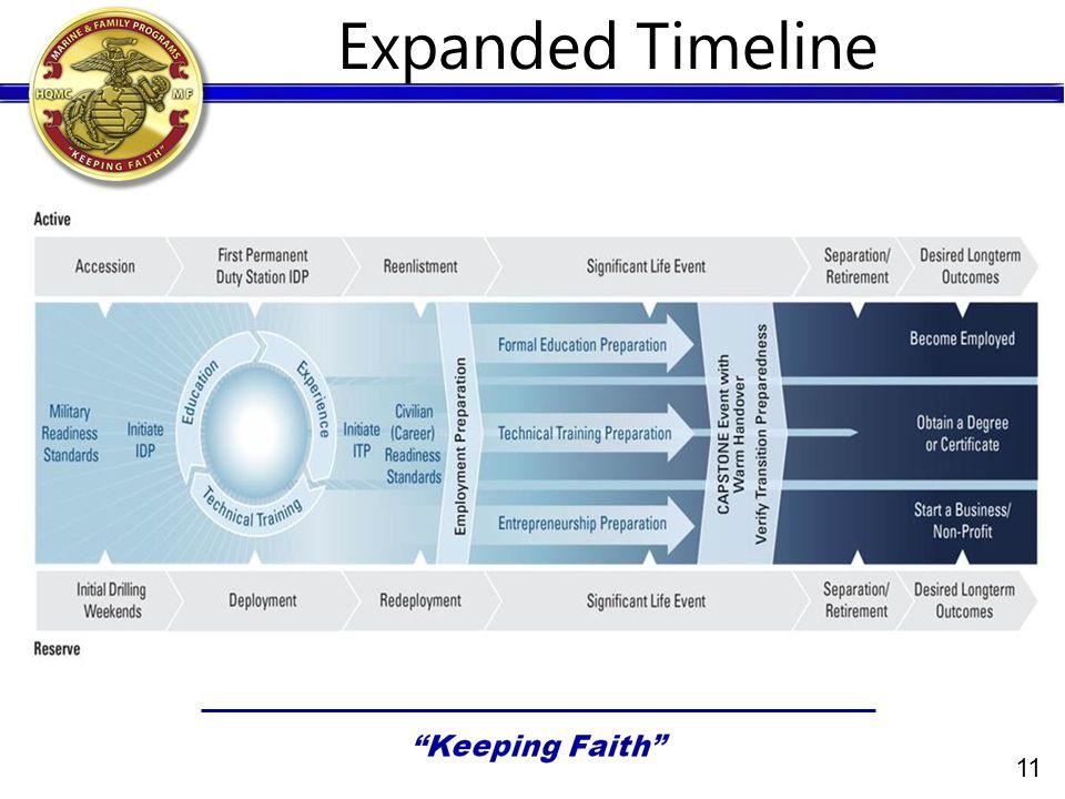 11 Expanded Timeline