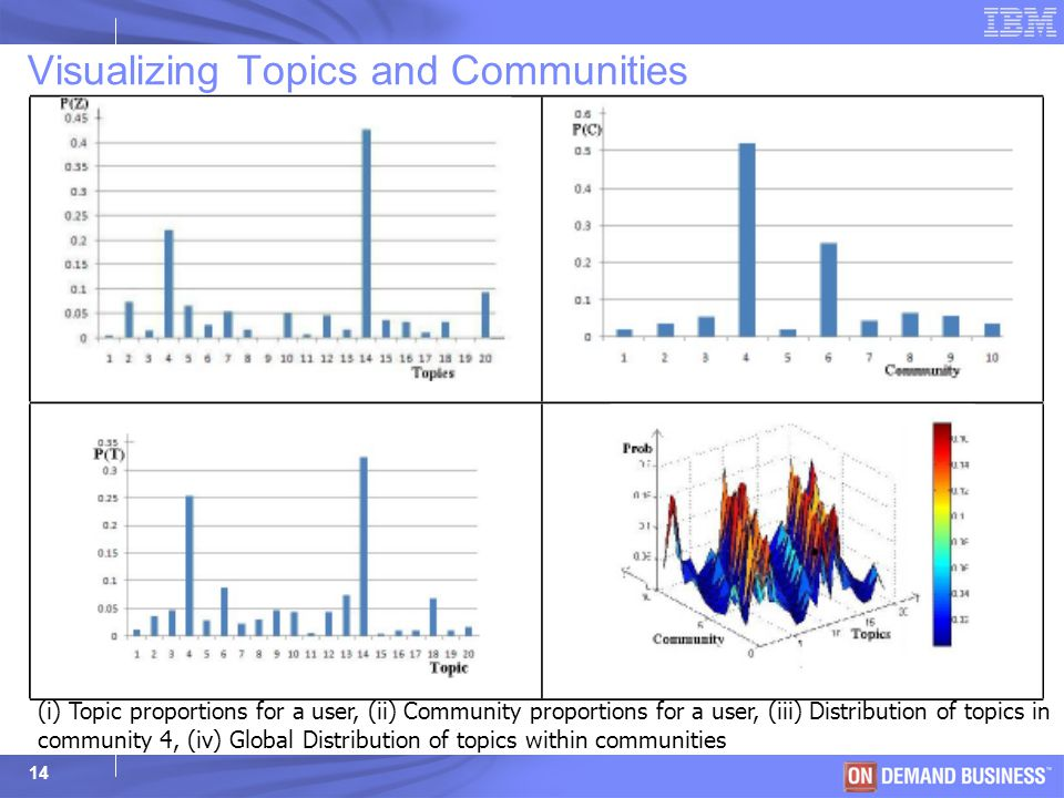 © 2003 IBM Corporation 14 (i) Topic proportions for a user, (ii) Community proportions for a user, (iii) Distribution of topics in community 4, (iv) G