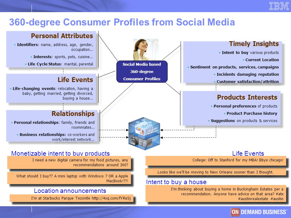 © 2003 IBM Corporation 360-degree Consumer Profiles from Social Media Personal Attributes Identifiers: name, address, age, gender, occupation… Interes