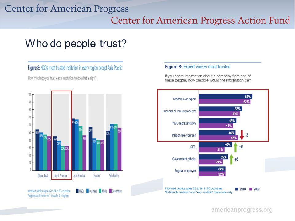 americanprogress.org Who do people trust