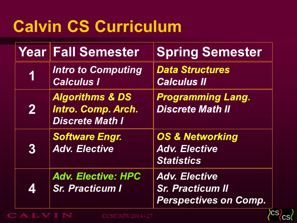 Calvin CS Curriculum YearFall SemesterSpring Semester 1 Intro to Computing Calculus I Data Structures Calculus II 2 Algorithms & DS Intro.
