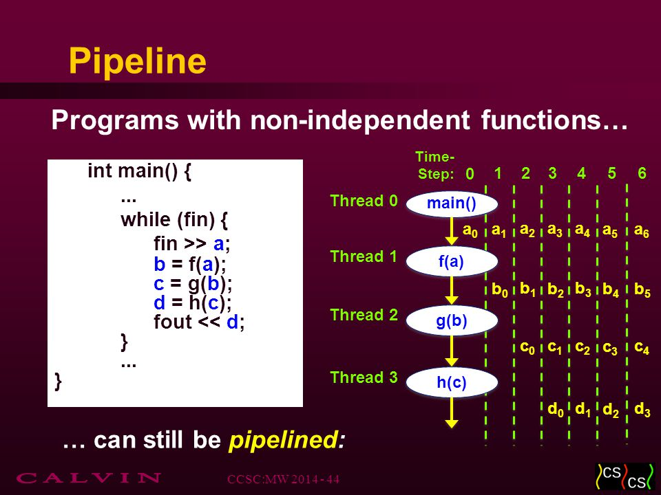 Pipeline Programs with non-independent functions… int main() {...