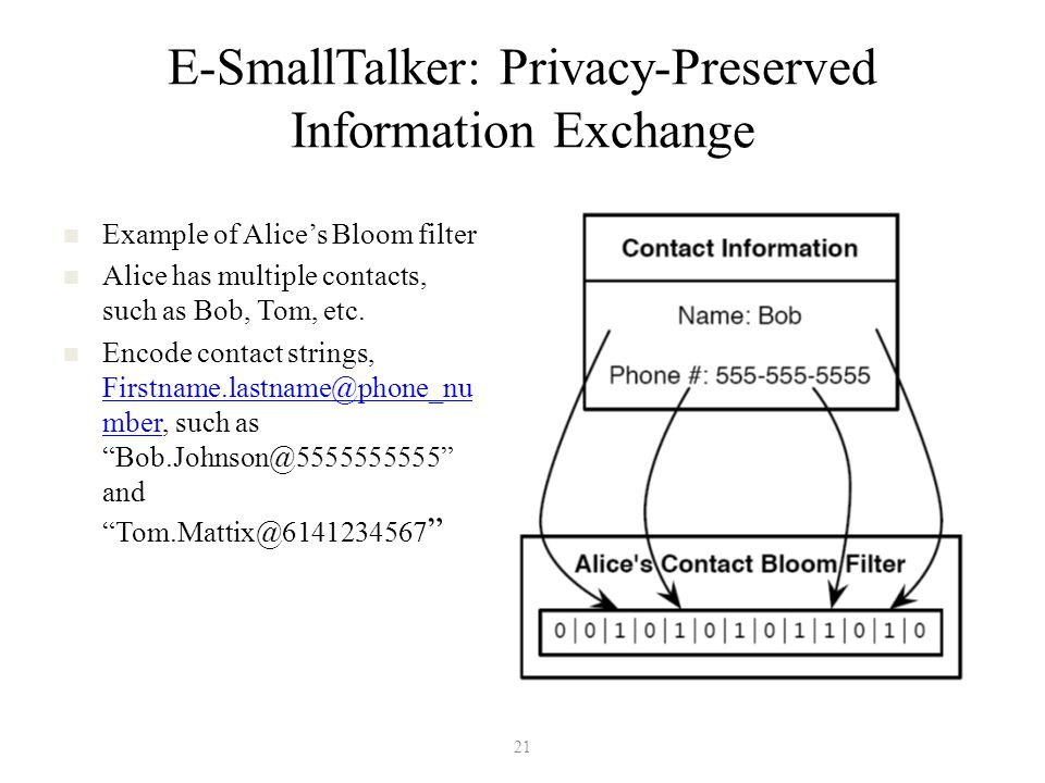 E-SmallTalker: Privacy-Preserved Information Exchange Example of Alice's Bloom filter Alice has multiple contacts, such as Bob, Tom, etc. Encode conta