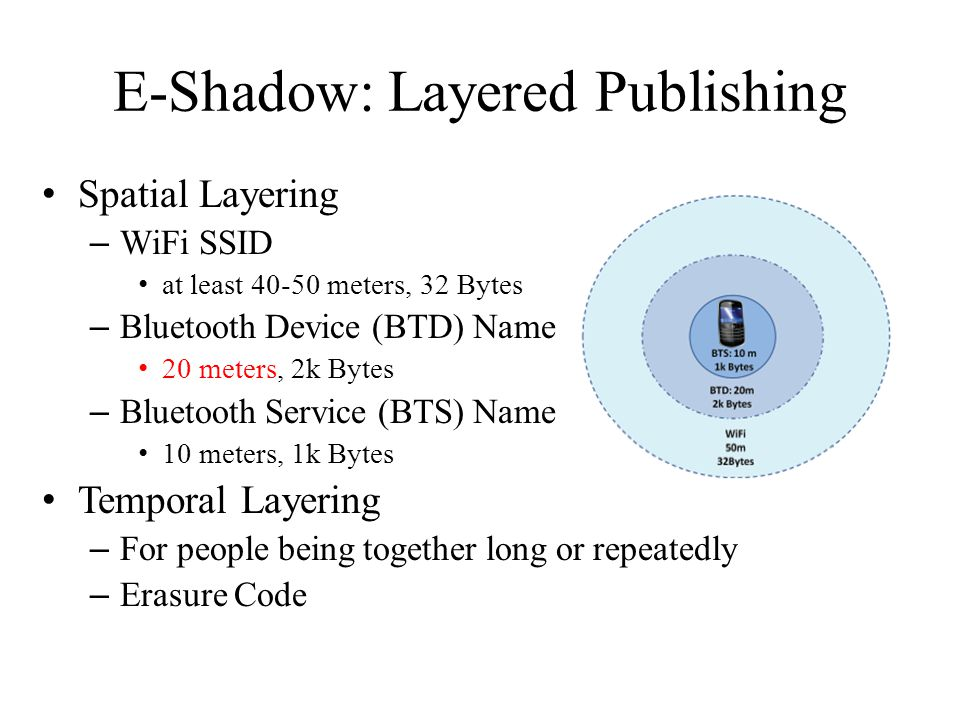 E-Shadow: Layered Publishing Spatial Layering – WiFi SSID at least 40-50 meters, 32 Bytes – Bluetooth Device (BTD) Name 20 meters, 2k Bytes – Bluetoot