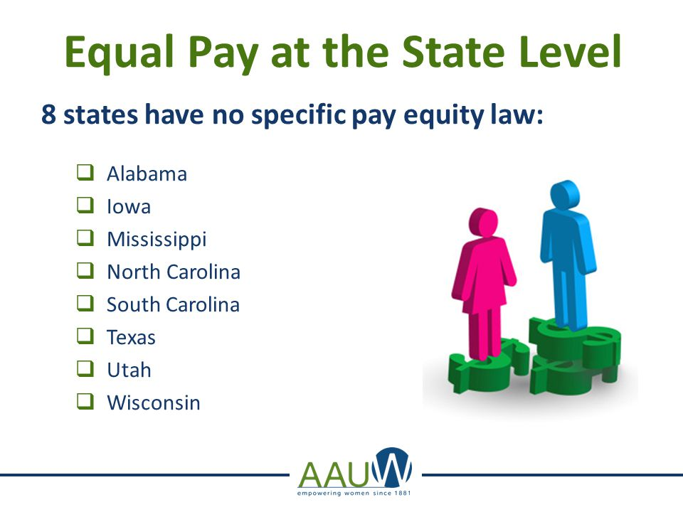 Equal Pay at the State Level 8 states have no specific pay equity law:  Alabama  Iowa  Mississippi  North Carolina  South Carolina  Texas  Utah  Wisconsin