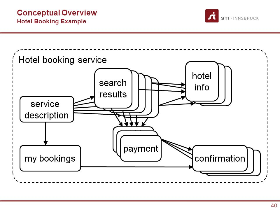 40 Conceptual Overview Hotel Booking Example