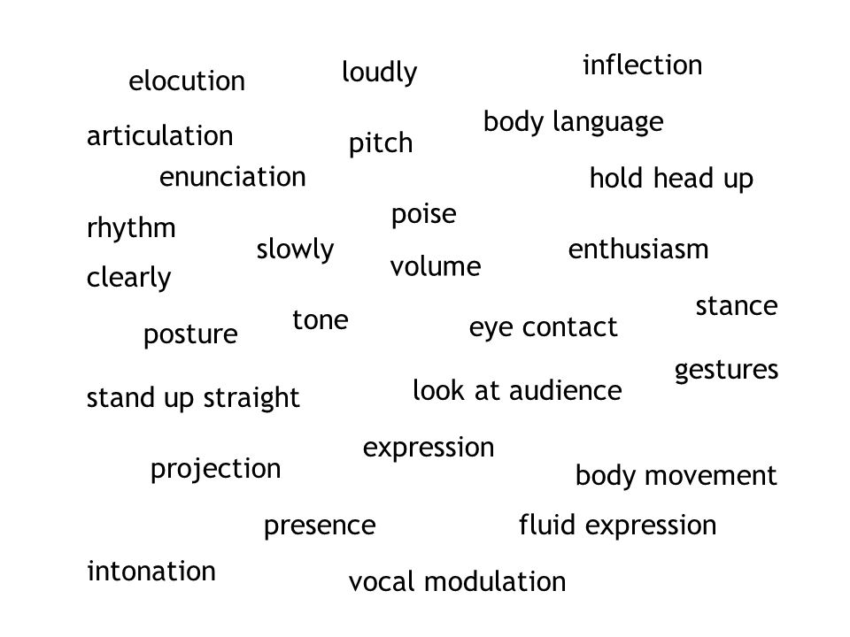 elocution articulation enunciation clearly slowly volume loudly pitch tone eye contact posture poise stand up straight hold head up body language body movement gestures expression projection presence enthusiasm inflection look at audience fluid expression rhythm intonation vocal modulation stance