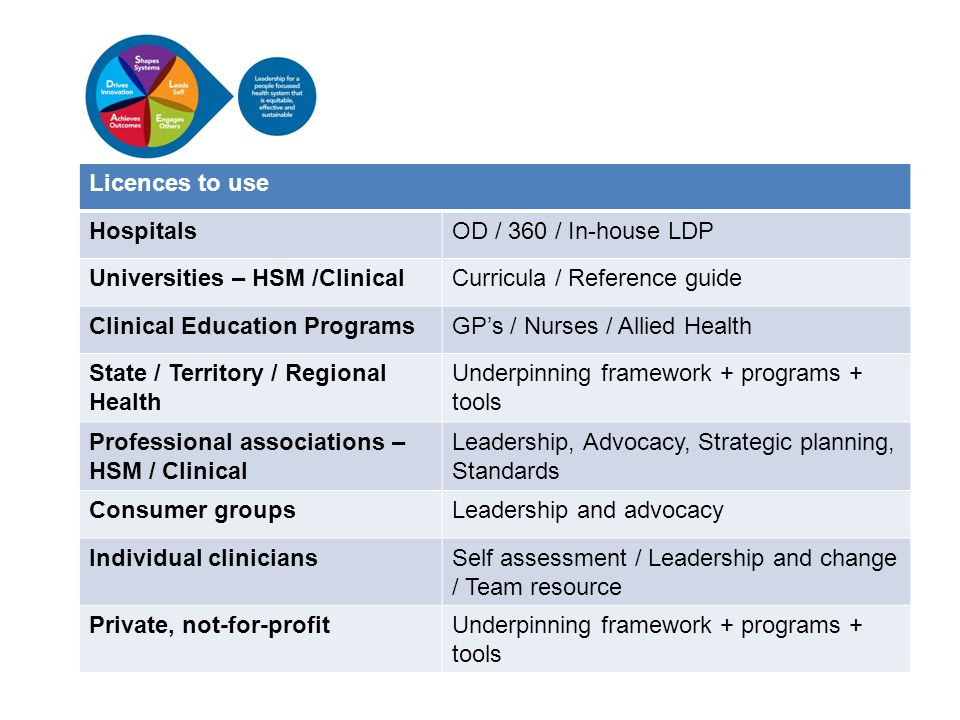 Licences to use HospitalsOD / 360 / In-house LDP Universities – HSM /ClinicalCurricula / Reference guide Clinical Education ProgramsGP's / Nurses / Allied Health State / Territory / Regional Health Underpinning framework + programs + tools Professional associations – HSM / Clinical Leadership, Advocacy, Strategic planning, Standards Consumer groupsLeadership and advocacy Individual cliniciansSelf assessment / Leadership and change / Team resource Private, not-for-profitUnderpinning framework + programs + tools