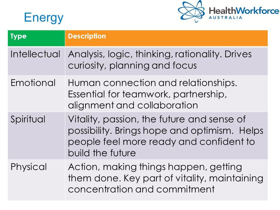 Energy TypeDescription IntellectualAnalysis, logic, thinking, rationality.