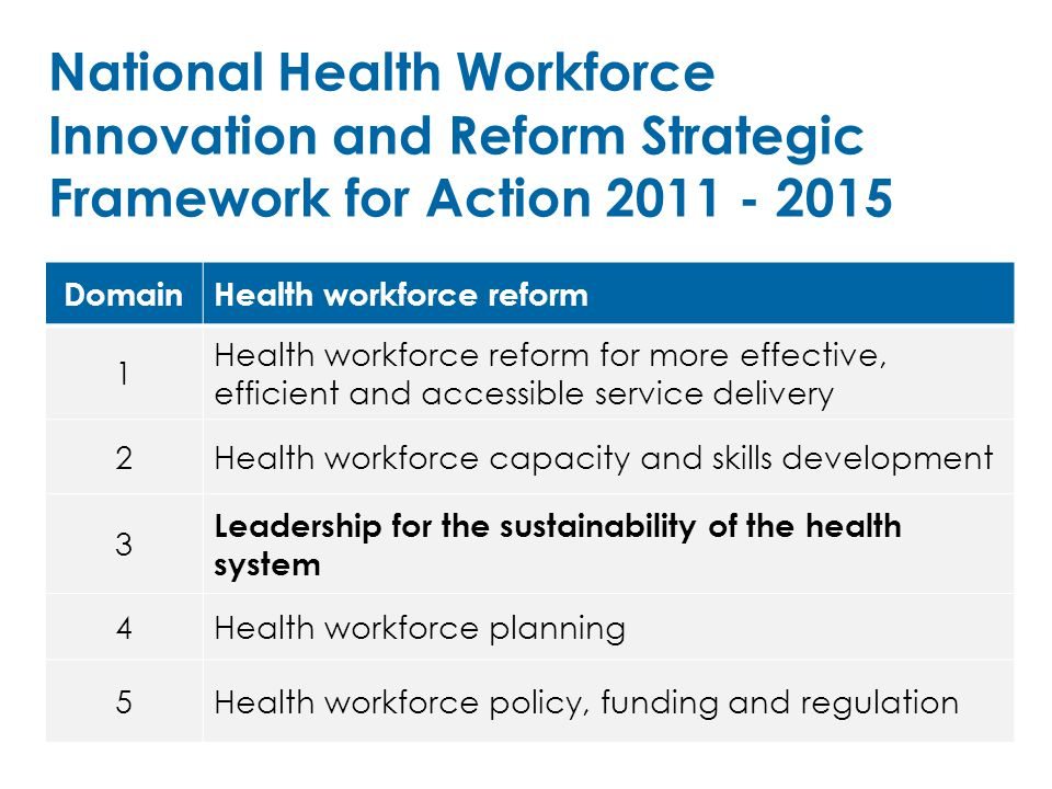 DomainHealth workforce reform 1 Health workforce reform for more effective, efficient and accessible service delivery 2Health workforce capacity and skills development 3 Leadership for the sustainability of the health system 4Health workforce planning 5Health workforce policy, funding and regulation National Health Workforce Innovation and Reform Strategic Framework for Action 2011 - 2015