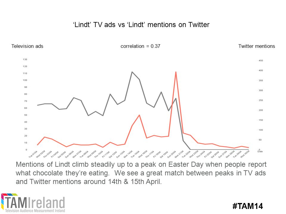 'Lindt' TV ads vs 'Lindt' mentions on Twitter Television adsTwitter mentionscorrelation = 0.37 Mentions of Lindt climb steadily up to a peak on Easter Day when people report what chocolate they're eating.
