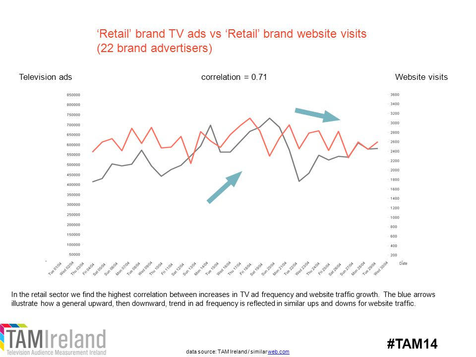 'Retail' brand TV ads vs 'Retail' brand website visits (22 brand advertisers) Television adsWebsite visitscorrelation = 0.71 In the retail sector we find the highest correlation between increases in TV ad frequency and website traffic growth.