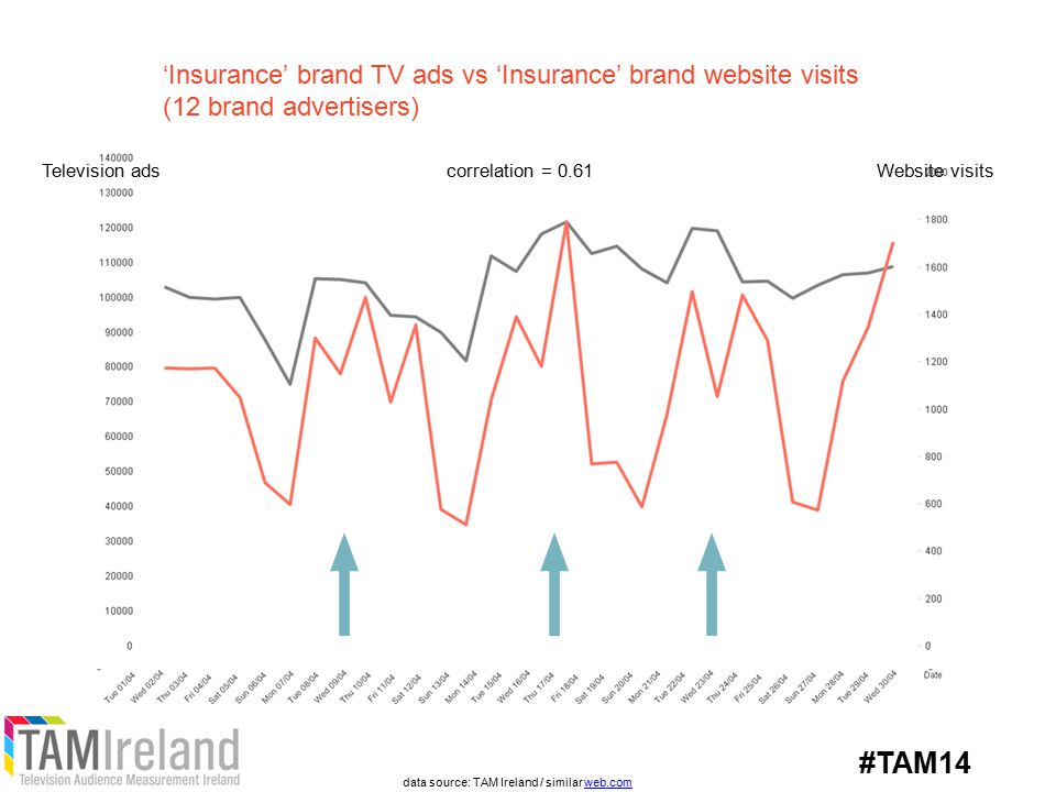 'Insurance' brand TV ads vs 'Insurance' brand website visits (12 brand advertisers) Television adsWebsite visitscorrelation = 0.61 data source: TAM Ireland / similar web.comweb.com #TAM14