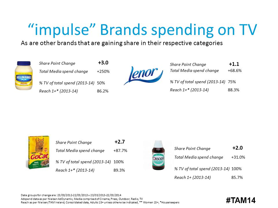 impulse Brands spending on TV As are other brands that are gaining share in their respective categories Date groups for change are: 23/03/2012-22/03/2013 v 23/03/2013-22/03/2014 Adspend data as per Nielsen AdDynamix, Media comprised of Cinema, Press, Outdoor, Radio, TV Reach as per Nielsen/TAM Ireland, Consolidated data, Adults 15+ unless otherwise indicated, ** Women 15+, *Housekeepers Share Point Change +2.7 Total Media spend change+87.7% % TV of total spend (2013-14)100% Reach 1+* (2013-14)89.3% Share Point Change +3.0 Total Media spend change+250% % TV of total spend (2013-14)50% Reach 1+* (2013-14)86.2% Share Point Change +1.1 Total Media spend change+68.6% % TV of total spend (2013-14)75% Reach 1+* (2013-14)88.3% Share Point Change +2.0 Total Media spend change+31.0% % TV of total spend (2013-14)100% Reach 1+ (2013-14)85.7% #TAM14