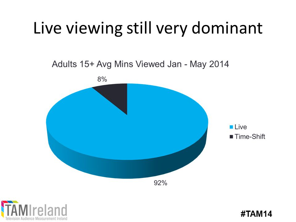 Live viewing still very dominant #TAM14