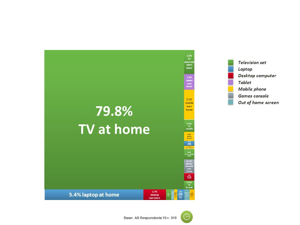 0.3% TV socially 2.5% TV some-one else's home 0.5% TV at work Television set Laptop Desktop computer Tablet Mobile phone Games console Out of home screen 3.1% mobile own home 5.4% laptop at home 0.3% desktop at work 0.2% out of home screen at work 0.2% laptop at work 0.1% mobile commuting 1.6% tablet own home 0.2% mobile in a public space 0.5% mobile at work 0.6% TV in a public space 0.7% games console own home 1.7% desktop own home 0.2% TV other 0.3% laptop someone else's home 0.1% mobile Some one else's home 0.1% out of home screen in a public space 79.8% TV at home The Majority of viewing is still TV Consumed In Home Base: All Respondents 15+: 919