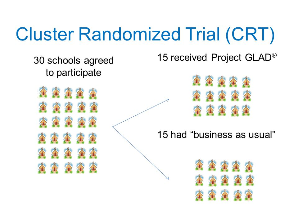 Cluster Randomized Trial (CRT) 15 received Project GLAD ® 15 had business as usual 30 schools agreed to participate