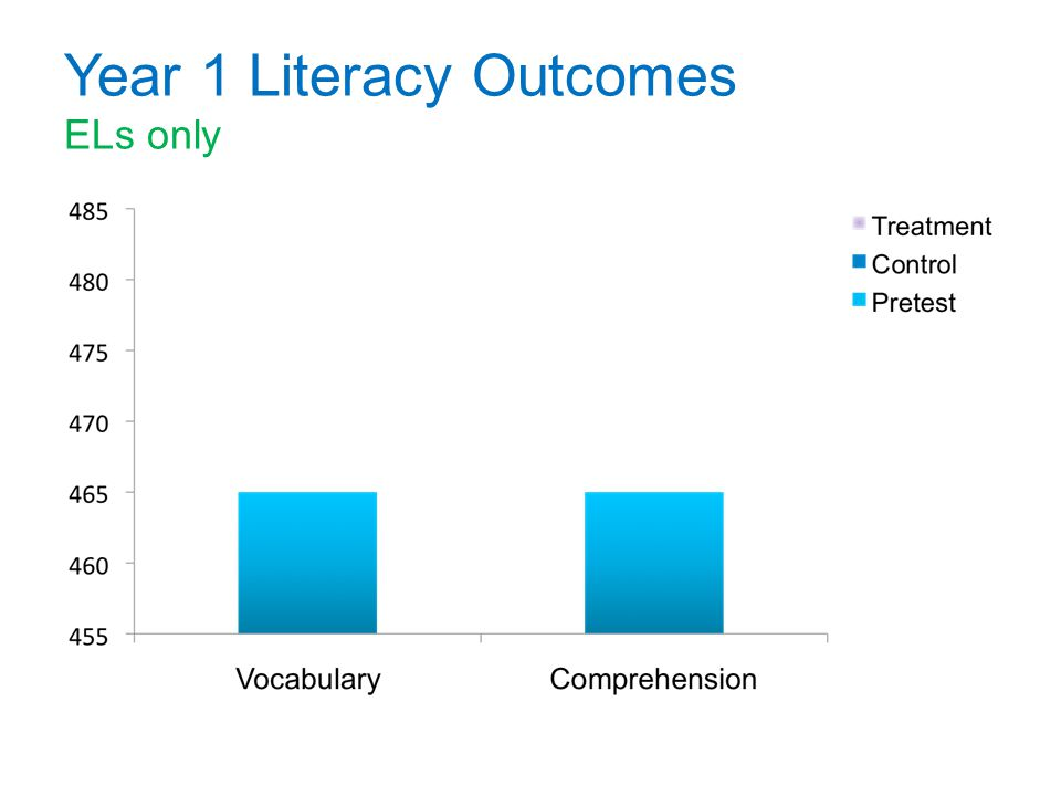 Year 1 Literacy Outcomes ELs only