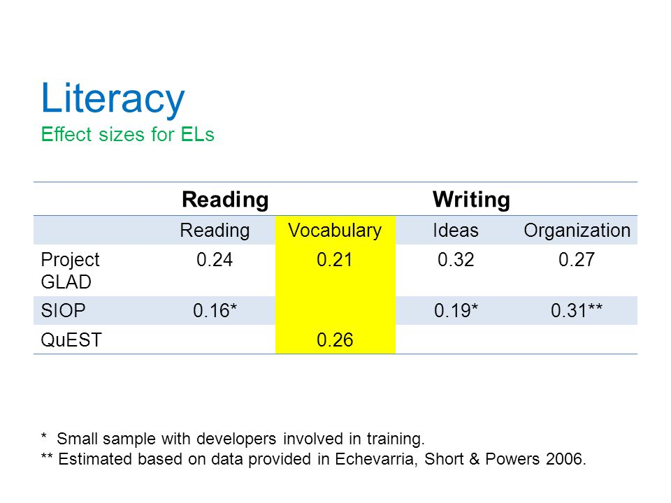 Literacy Effect sizes for ELs ReadingWriting ReadingVocabularyIdeasOrganization Project GLAD 0.240.210.320.27 SIOP0.16*0.19*0.31** QuEST0.26 * Small s