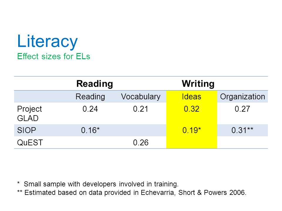Literacy Effect sizes for ELs ReadingWriting ReadingVocabularyIdeasOrganization Project GLAD 0.240.210.320.27 SIOP0.16*0.19*0.31** QuEST0.26 * Small sample with developers involved in training.