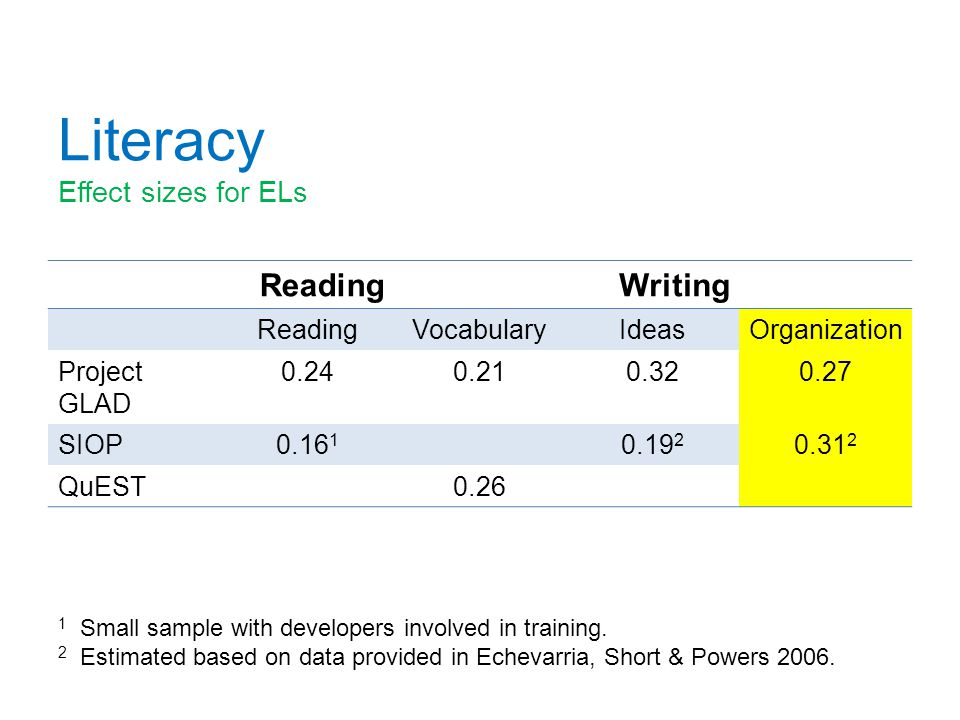 Literacy Effect sizes for ELs ReadingWriting ReadingVocabularyIdeasOrganization Project GLAD 0.240.210.320.27 SIOP0.16 1 0.19 2 0.31 2 QuEST0.26 1 Small sample with developers involved in training.