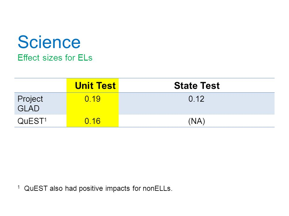 Science Effect sizes for ELs Unit TestState Test Project GLAD 0.190.12 QuEST 1 0.16(NA) 1 QuEST also had positive impacts for nonELLs.