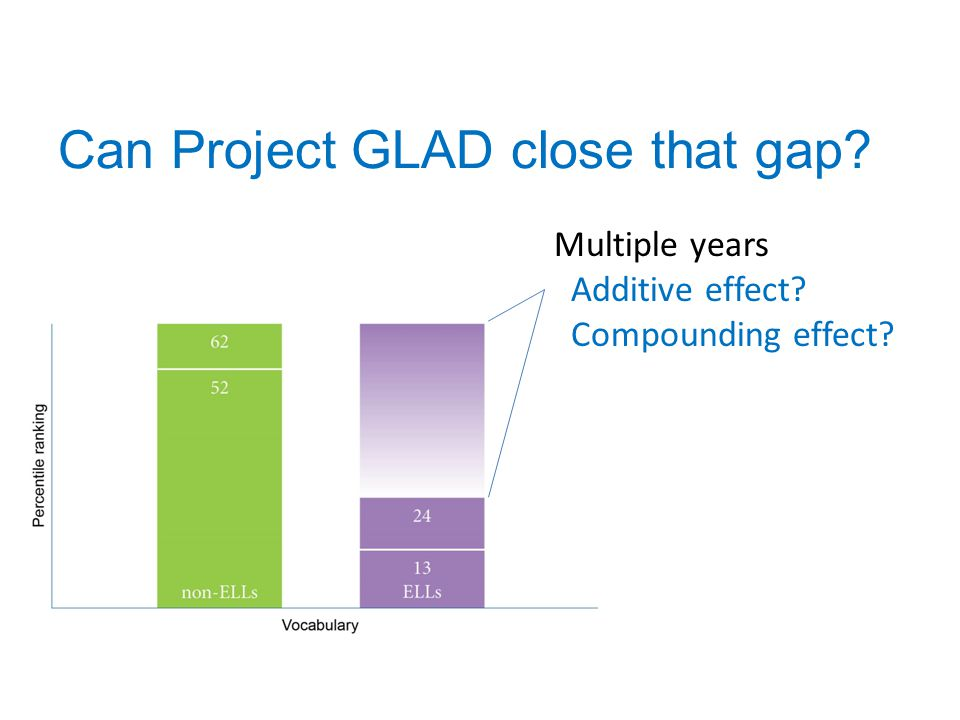 Can Project GLAD close that gap? Multiple years Additive effect? Compounding effect?