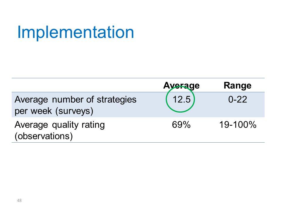 AverageRange Average number of strategies per week (surveys) 12.50-22 Average quality rating (observations) 69%19-100% 49