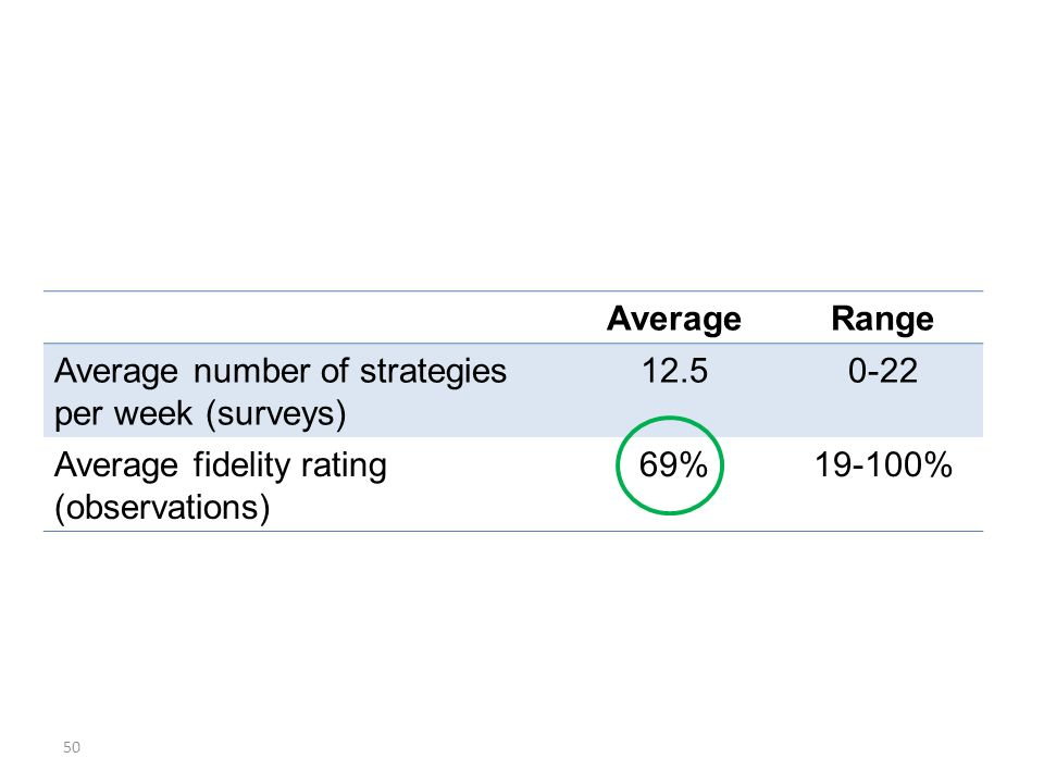 AverageRange Average number of strategies per week (surveys) 12.50-22 Average fidelity rating (observations) 69%19-100% 50