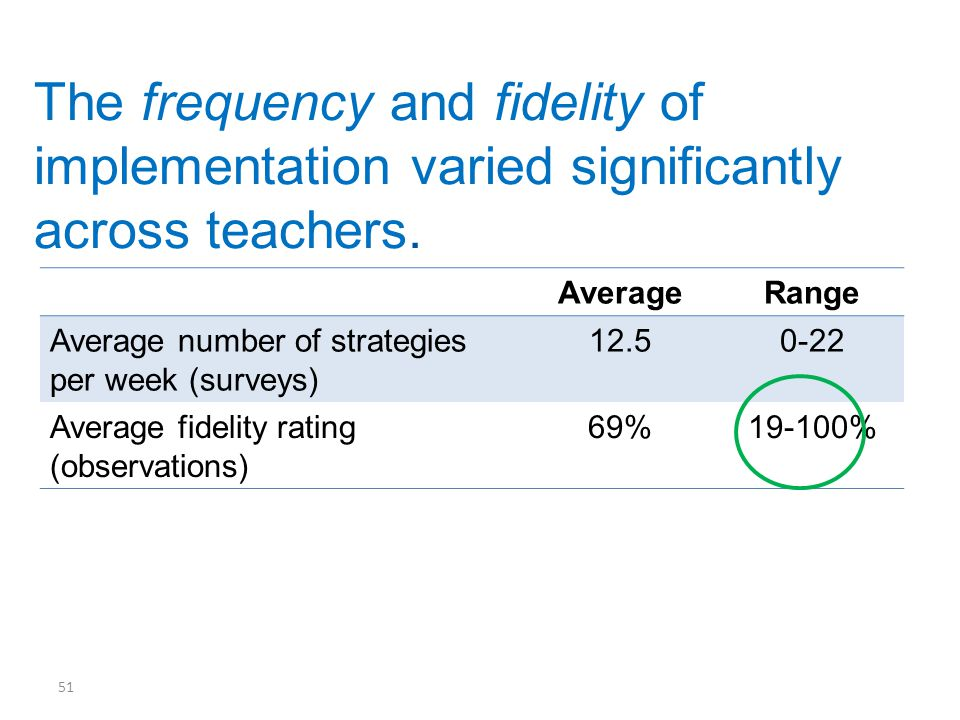 AverageRange Average number of strategies per week (surveys) 12.50-22 Average fidelity rating (observations) 69%19-100% 51 The frequency and fidelity of implementation varied significantly across teachers.
