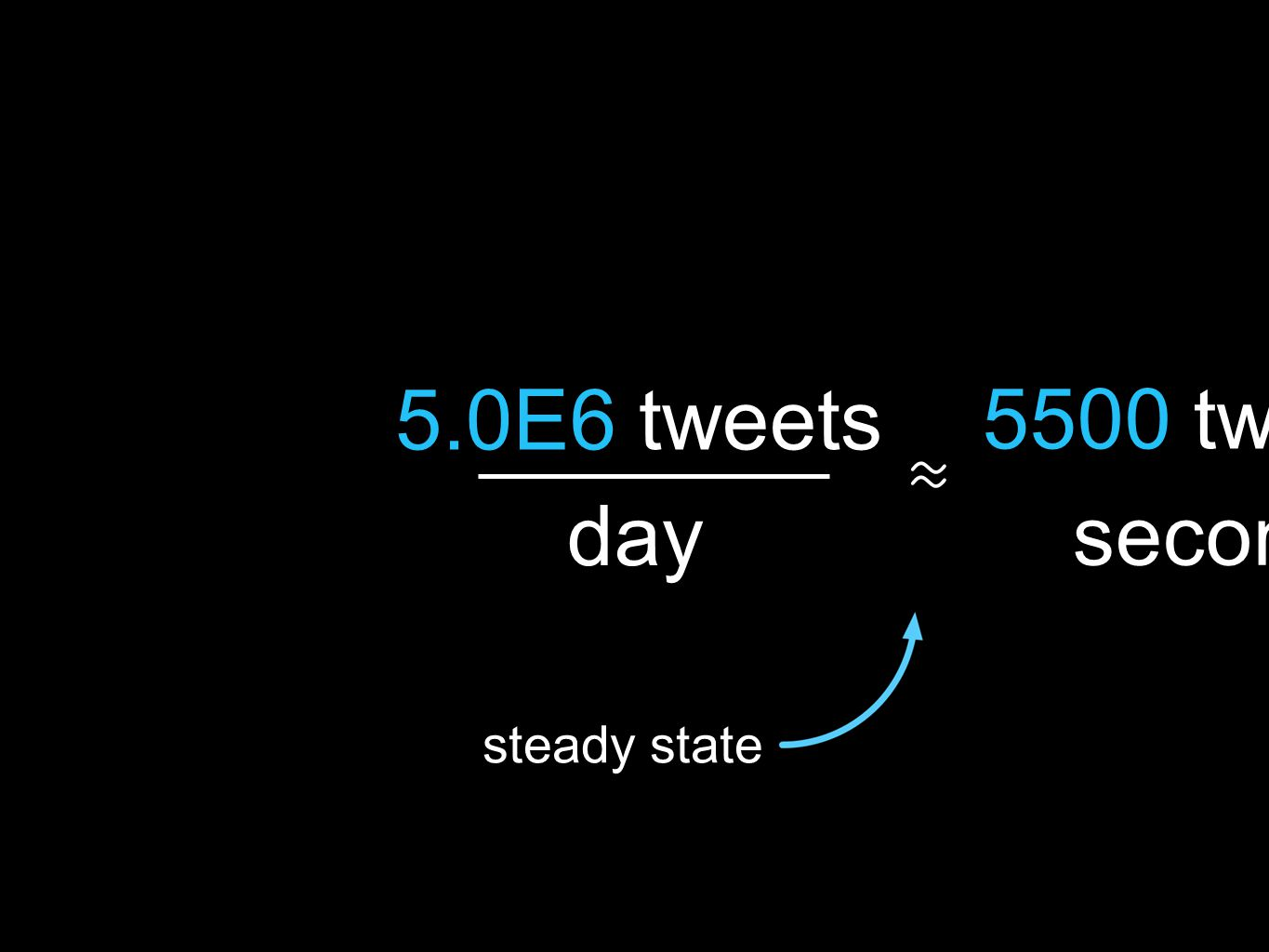 5.0E6 tweets day 5500 tweets second ≈ steady state