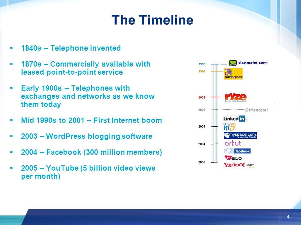 Marketing & Web 2.0