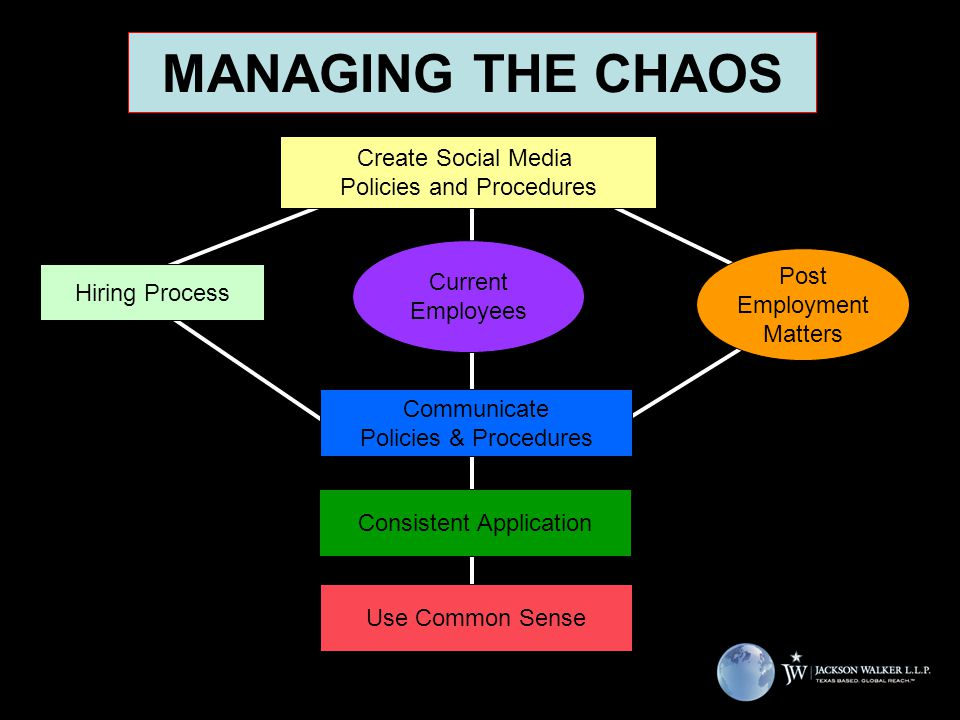 MANAGING THE CHAOS Current Employees Consistent Application Use Common Sense Hiring Process Post Employment Matters Create Social Media Policies and Procedures Communicate Policies & Procedures