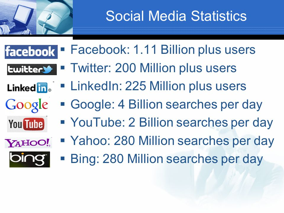 Social Media Statistics  Facebook: 1.11 Billion plus users  Twitter: 200 Million plus users  LinkedIn: 225 Million plus users  Google: 4 Billion s