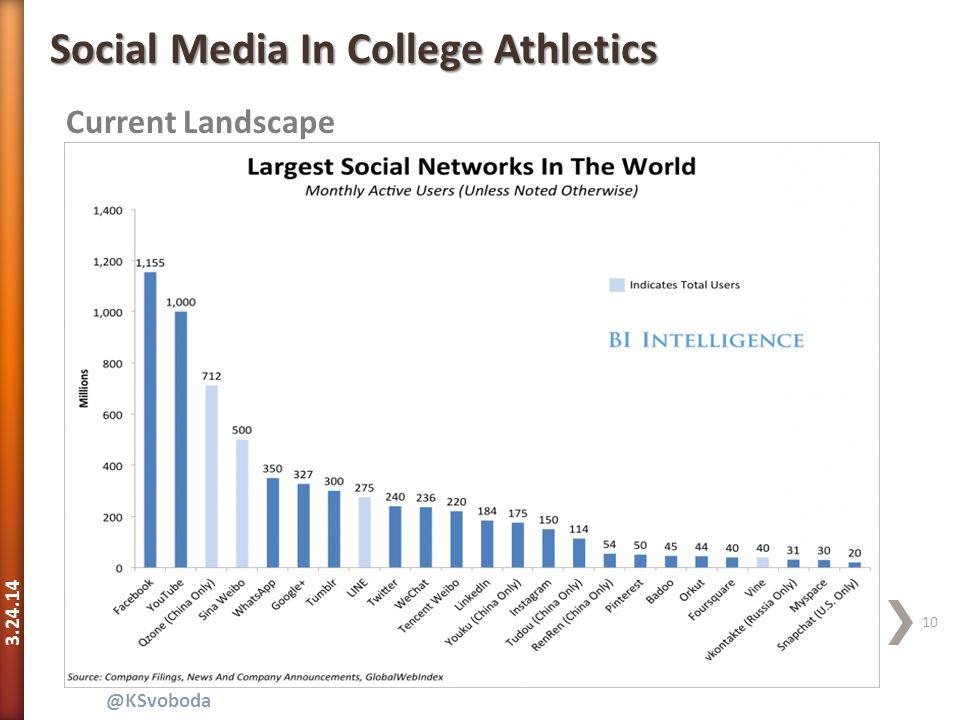 3.24.14 10 @KSvoboda Current Landscape Social Media In College Athletics