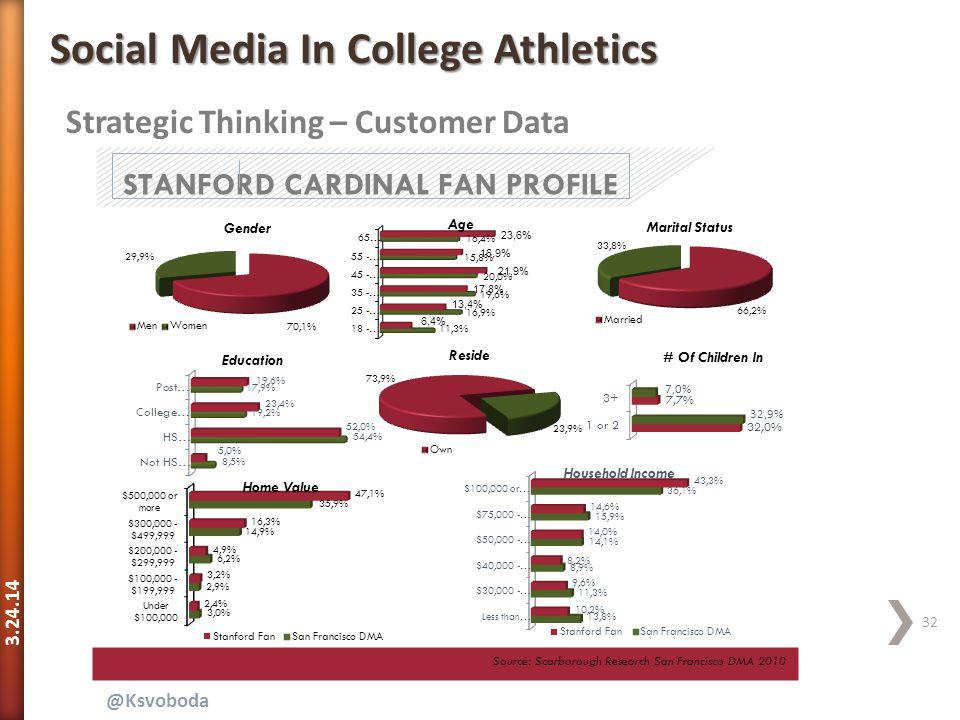 3.24.14 32 @Ksvoboda Strategic Thinking – Customer Data Social Media In College Athletics