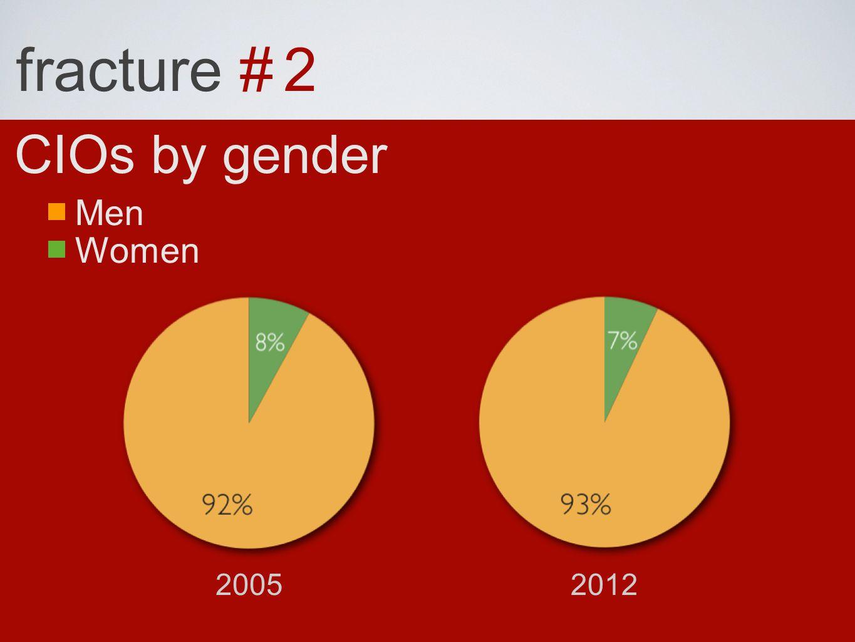 fracture # 2 CIOs by gender Women Men 20052012