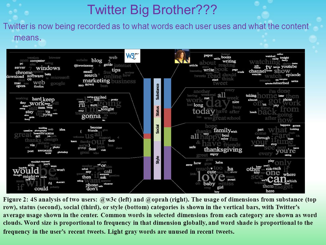 Twitter Big Brother??.