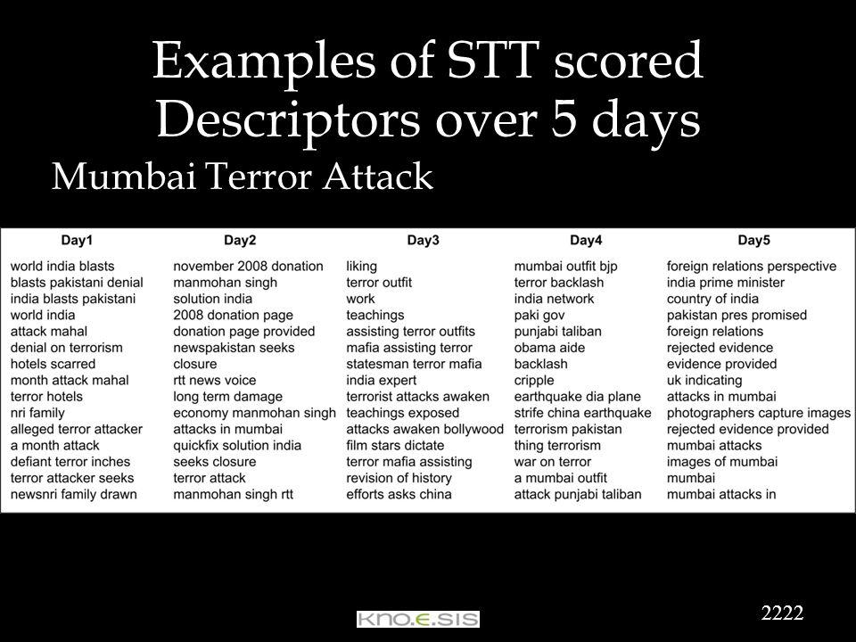 Examples of STT scored Descriptors over 5 days Mumbai Terror Attack 2222