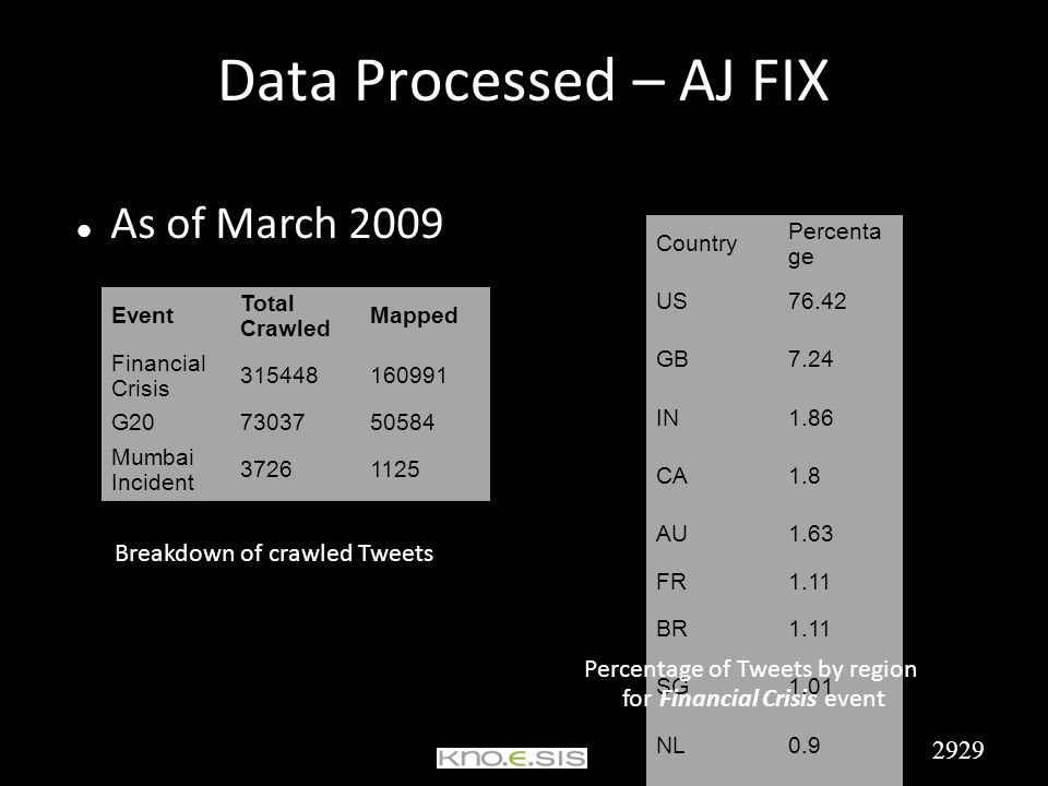 Data Processed – AJ FIX As of March 2009 Event Total Crawled Mapped Financial Crisis 315448160991 G207303750584 Mumbai Incident 37261125 Country Percenta ge US76.42 GB7.24 IN1.86 CA1.8 AU1.63 FR1.11 BR1.11 SG1.01 NL0.9 IE0.78 Breakdown of crawled Tweets Percentage of Tweets by region for Financial Crisis event 2929