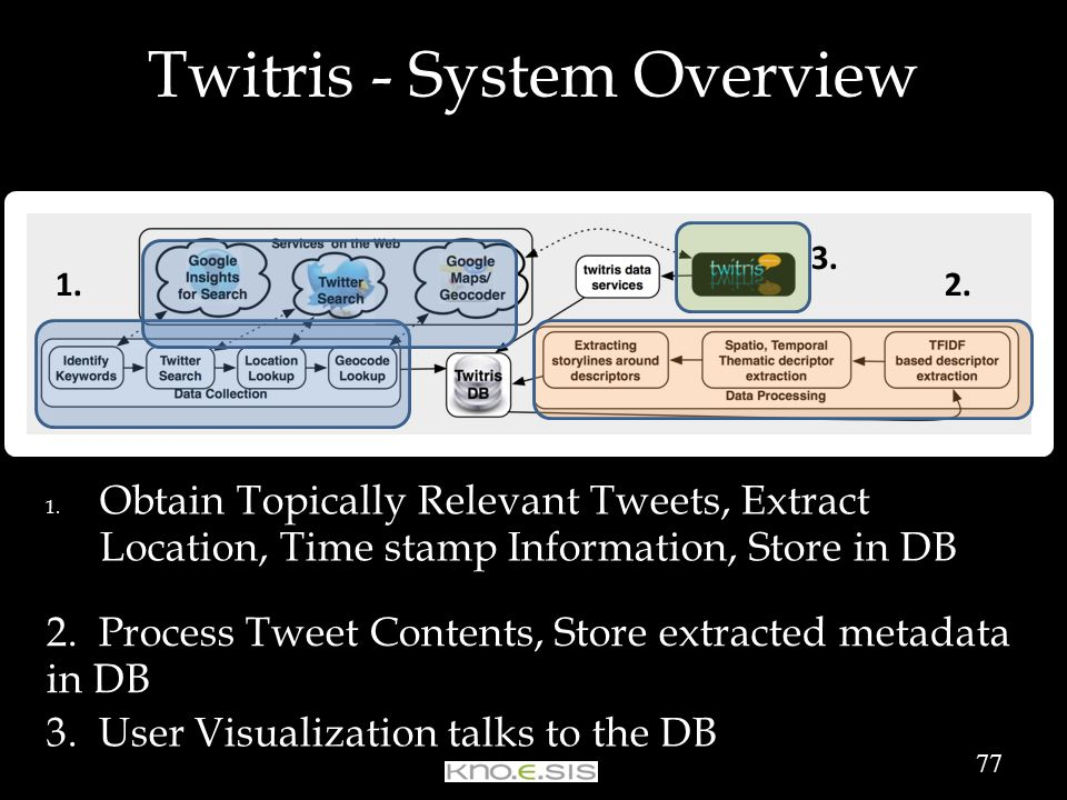 Twitris - System Overview 1.
