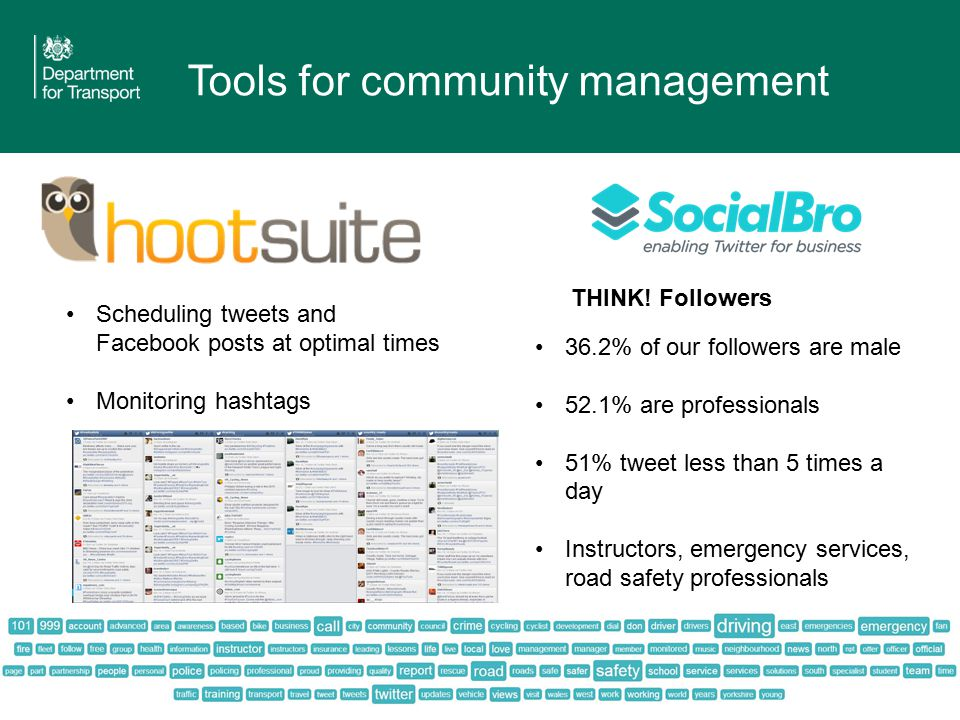 Tools for community management 36.2% of our followers are male 52.1% are professionals 51% tweet less than 5 times a day Instructors, emergency services, road safety professionals Scheduling tweets and Facebook posts at optimal times Monitoring hashtags THINK.