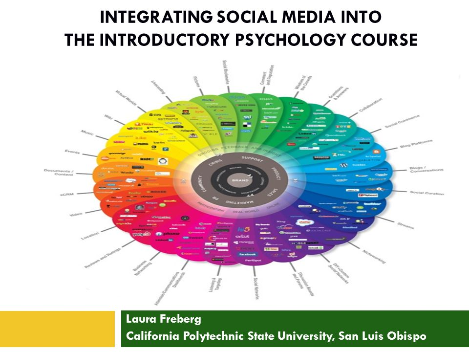 INTEGRATING SOCIAL MEDIA INTO THE INTRODUCTORY PSYCHOLOGY COURSE Laura Freberg California Polytechnic State University, San Luis Obispo